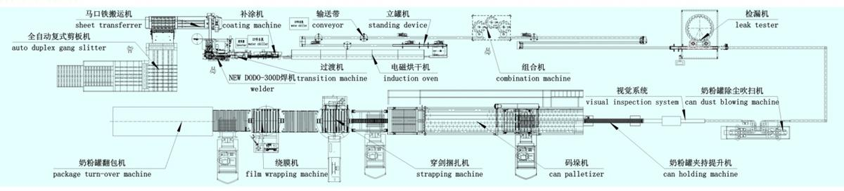 Three-piece Can Production Line